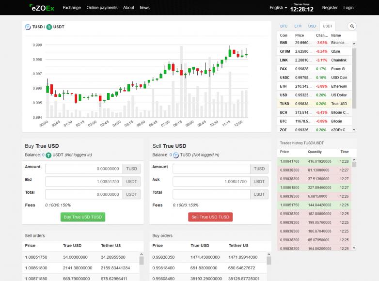Обзор биржи ezoex.com