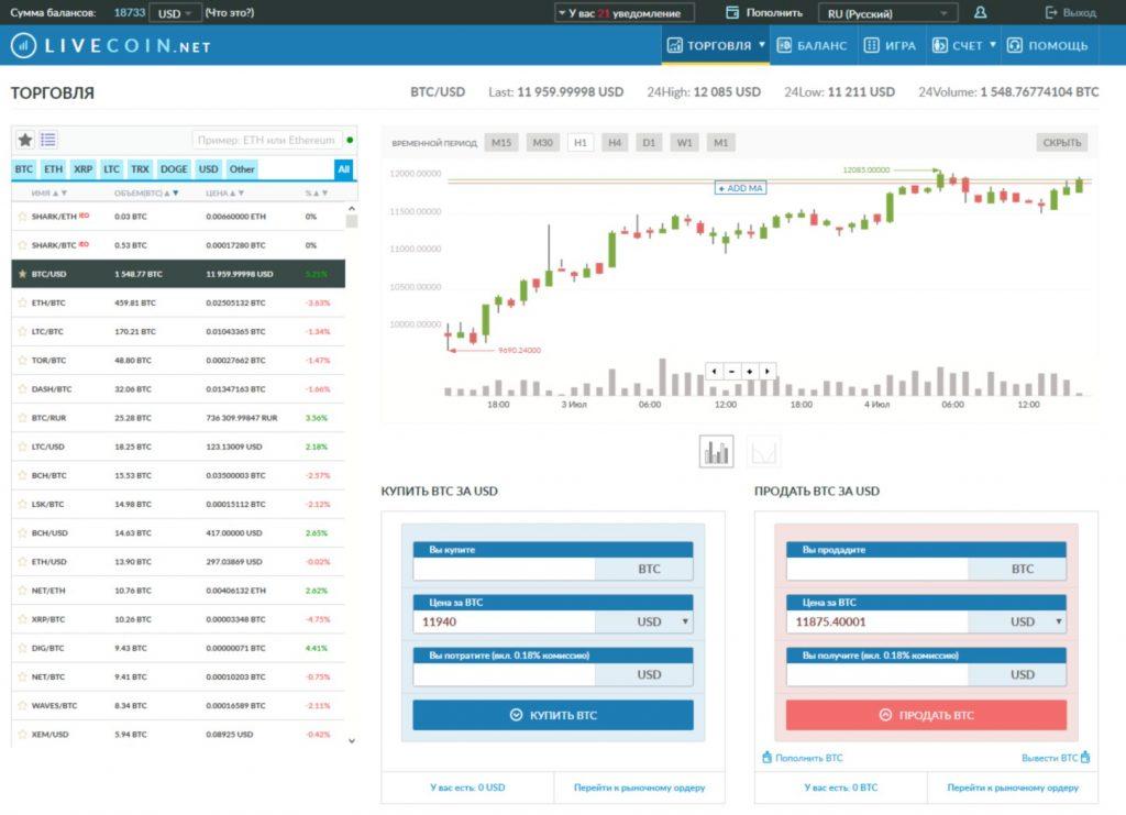 Инструменты для трейдинга и обмена на сайте биржи Livecoin